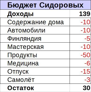 В гостях у Сидоровых, или как конкретно они тратят 140 тысяч рублей