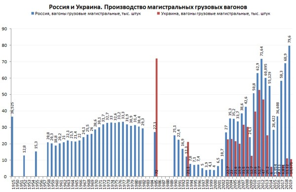 Рекорд отечественного вагоностроения, сокращение авиаперевозок и плохие европейские дороги