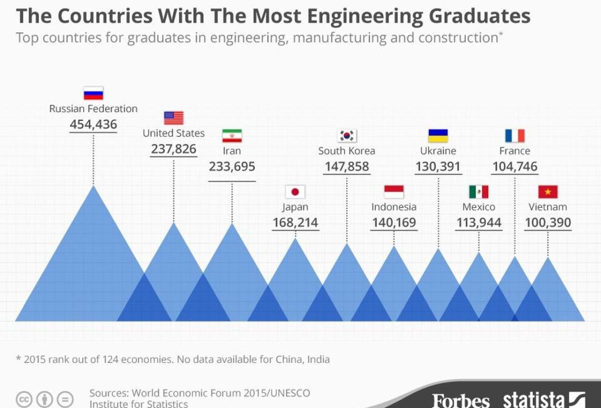 Лидерство России по выпуску инженеров, зарплаты как у таксистов и