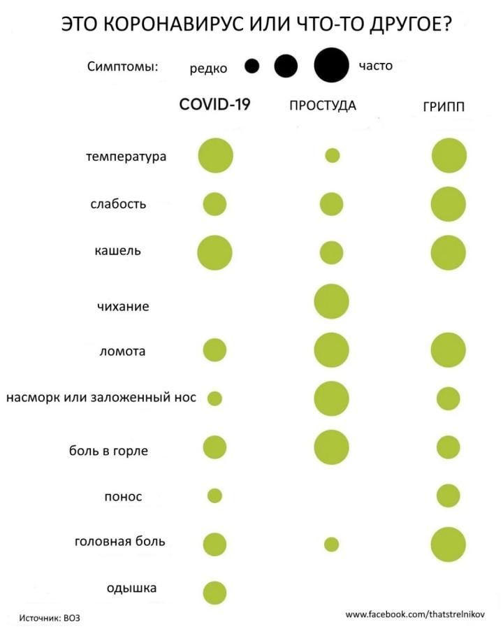 Чем коронавирус отличается от гриппа, стоимость тестирования и удалённое