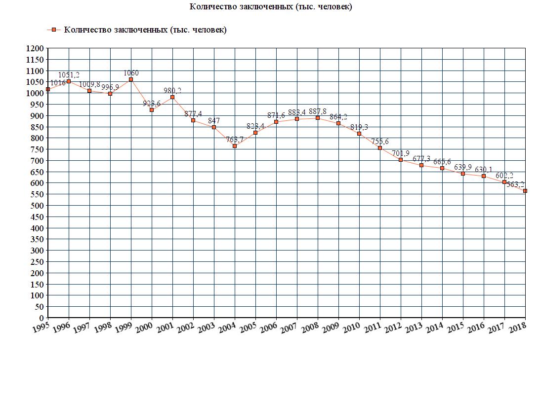 Численность заключённых в России, цены на продукты и подсчёт доходов семей