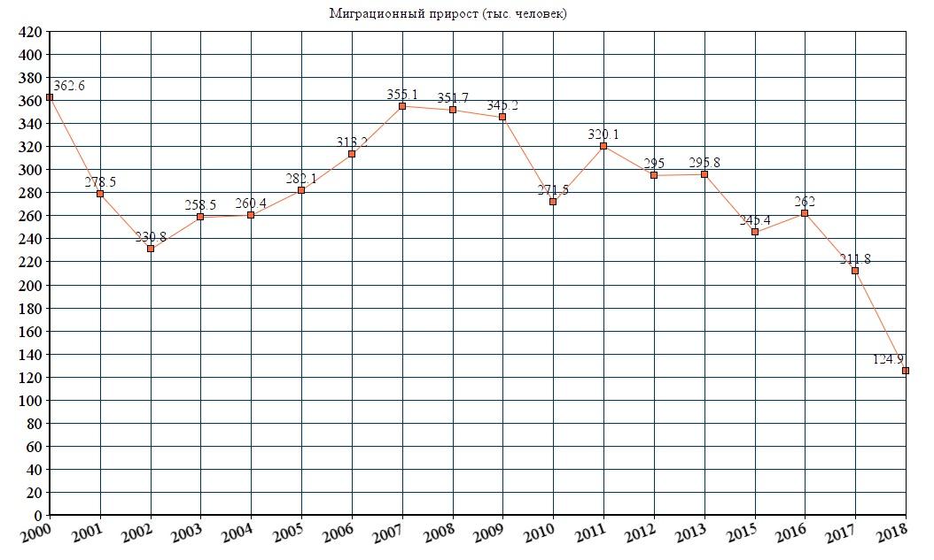 Миграция в Россию, миграция из Европы и рост населения в Африке