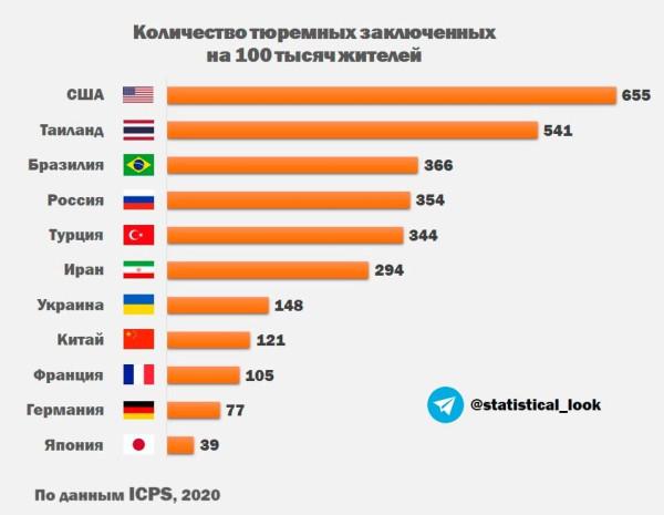 Новый мировой язык, число заключенных по странам и трудности получения