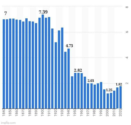 Количество абортов в России, падение рождаемости при Сталине и однополые браки