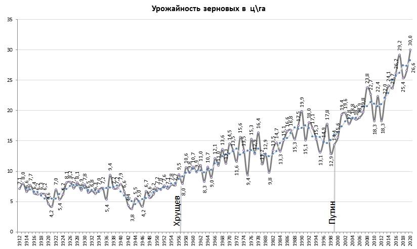 Рекордная урожайность в России, поддержка Северного потока-2 и разочарование в