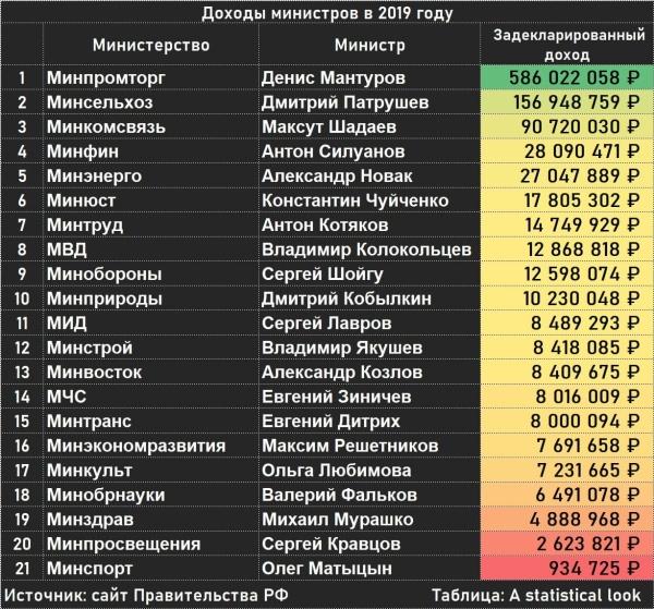 Производство электронных паспортов, доходы министров и как Онищенко хочет