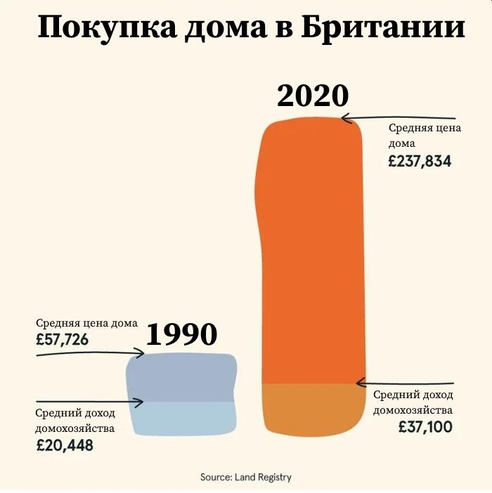 Беднеющие британцы и богатеющие россияне