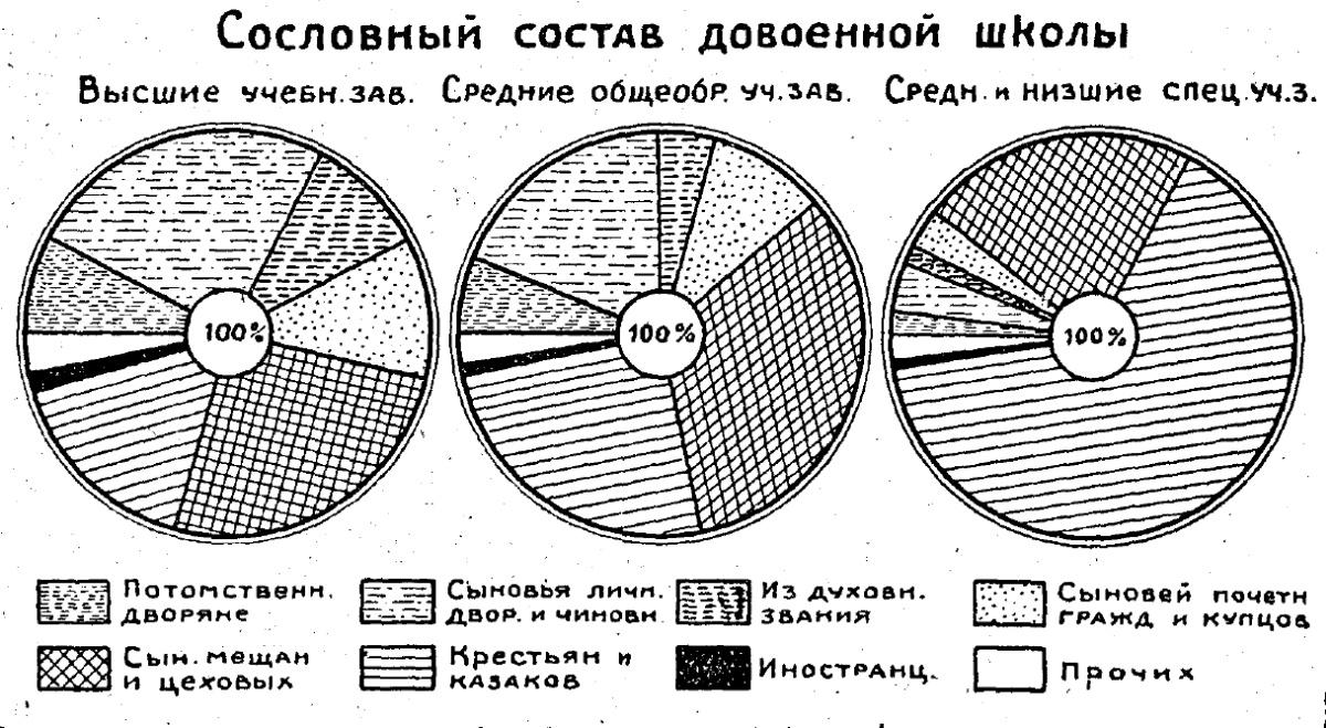 «Мирная» демонстрация 1905 года, жизнь рабочих в 1863 году и кто учился в