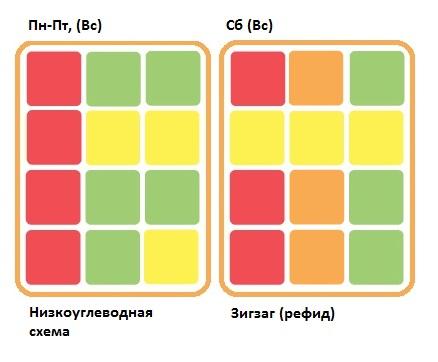 диетолог вузы в новосибирске