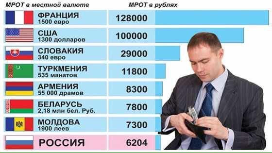 minimalnaya-zarplata-v-lipetskoy-oblasti