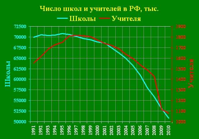 Школы 1991-2010