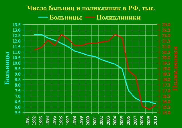Больницы 1991-2010