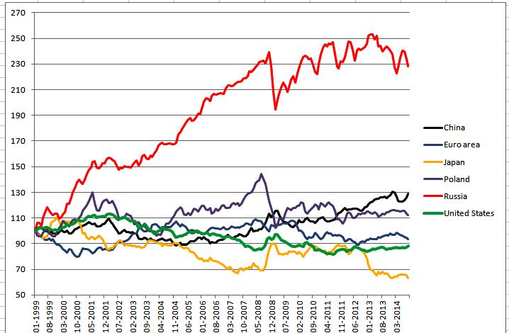 Эффективный_курс_рубля_1999-2014