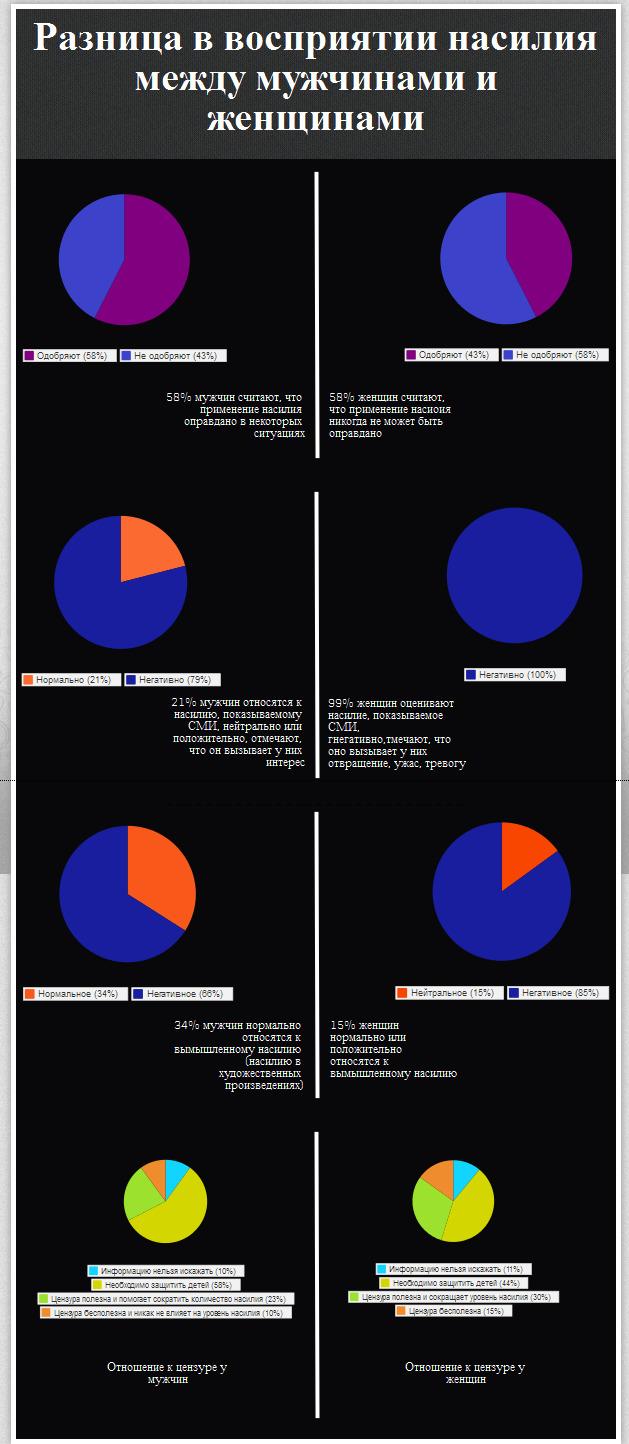 Различия в оценке насилия между мужчинами и женщинами