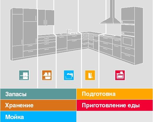 ergonomika_kuhonnoy_mebeli