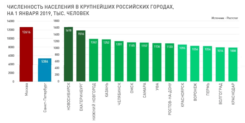 кто занимает 1 место по населению какие кредиты предлагает сбербанк