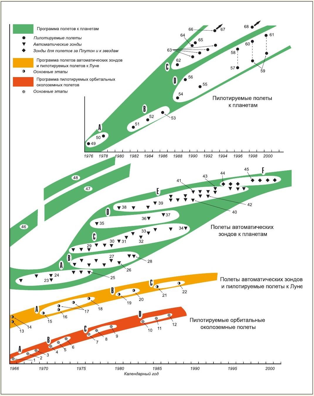 Эволюция космических полетов к 2001 г. (основные программы) с точки зрения американских экспертов 1966 г.