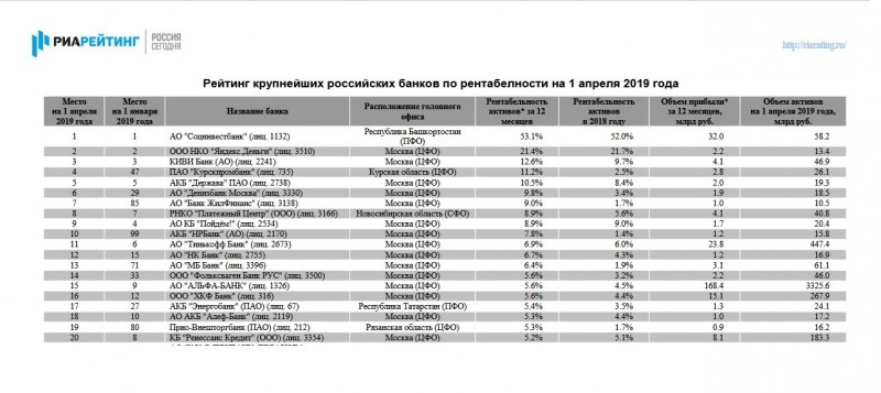 Рейтинг банков на 1.04.19