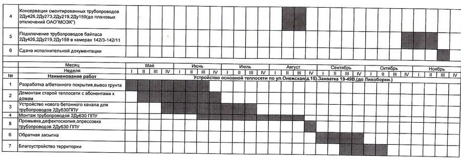 График работ по обслуживанию пожарной сигнализации