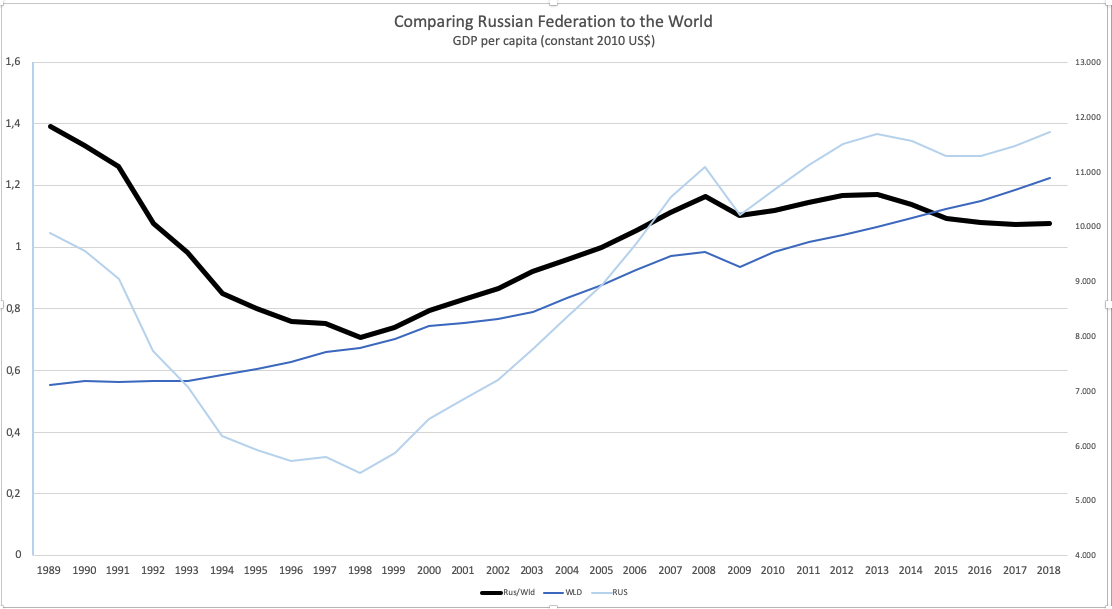gdp-rus-wld.png