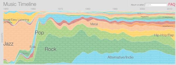 google_music_timeline
