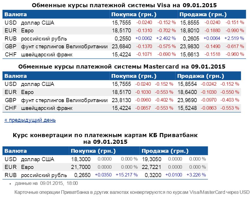 Обмен валют с yandex ростов центр инвест