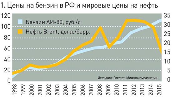 Рост нефти на сегодня