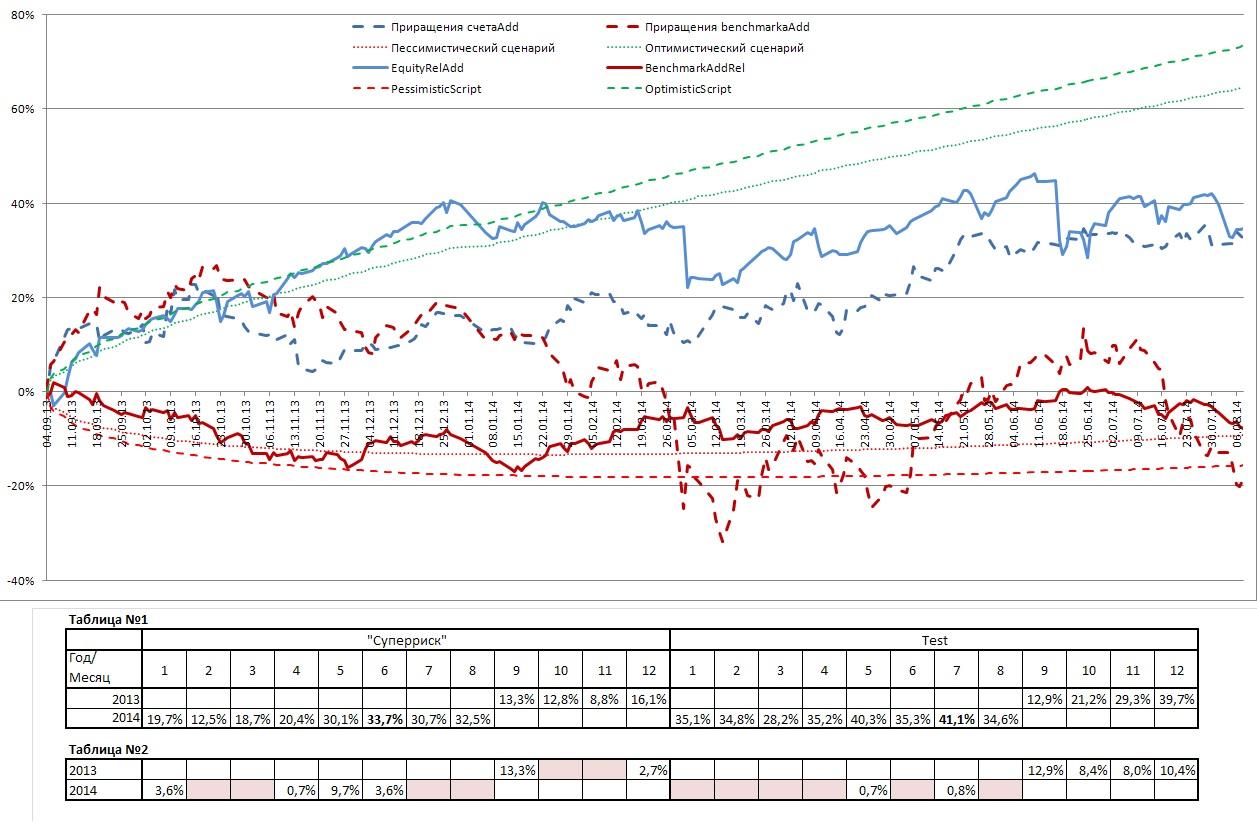 Equity Суперриск vs Test