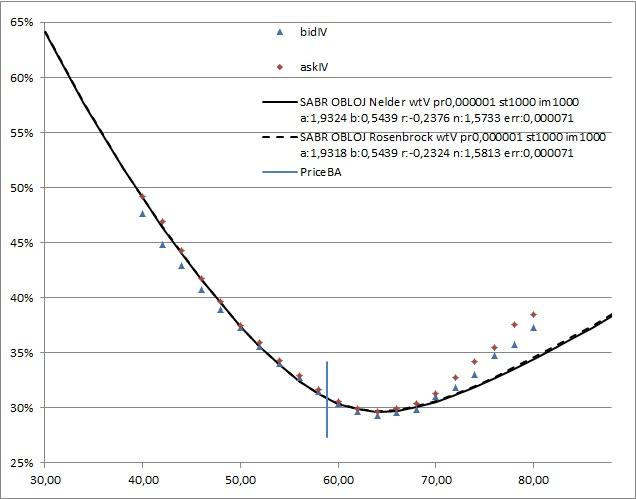 Calibration Nelder vs Rosenbrock
