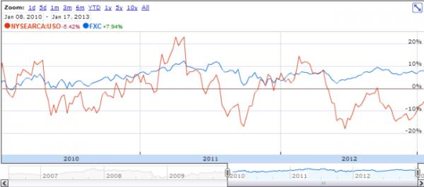 USO vs FXC 2010+