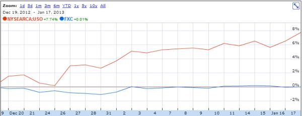 USO vs FXC 2013+