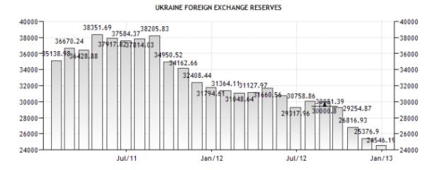Украина - резервы