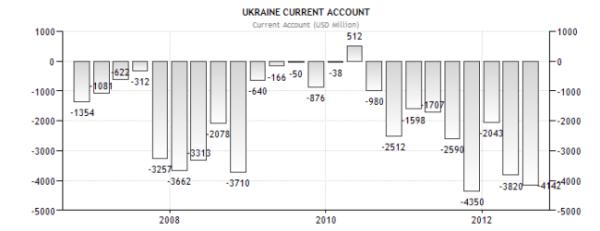 Украина - платежный баланс