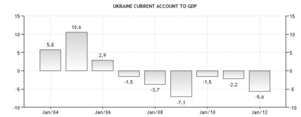 Украина - платежный баланс к ВВП
