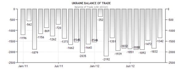 Украина - торговый баланс