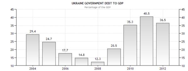 Украина - долг к ВВП