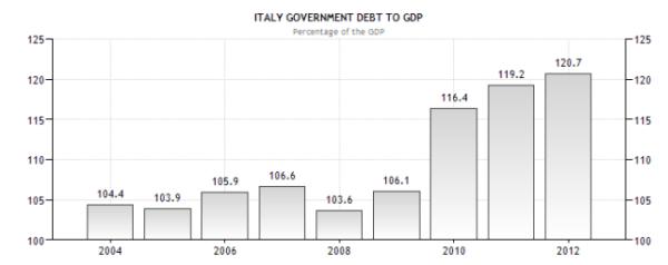Италия - долг к ВВП