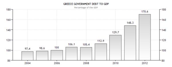 Греция - долг к ВВП
