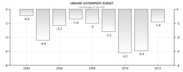 Украина - бюджет к ВВП