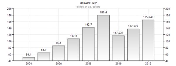 Украина - ВВП