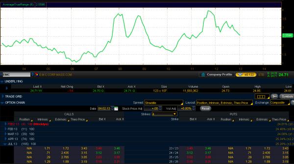 EMC - цены