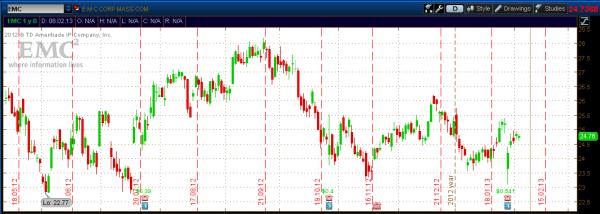 EMC - chart