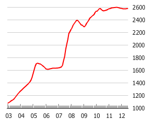 Second-hand House Price Index, Shanghai (2003 = 1000)