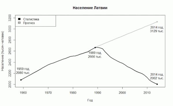 2015-03-26-latvian-population