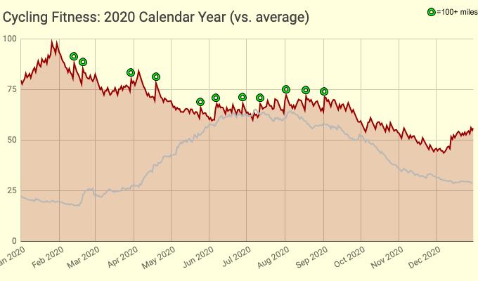 Cycling Fitness: 2020 Calendar Year (vs. average)