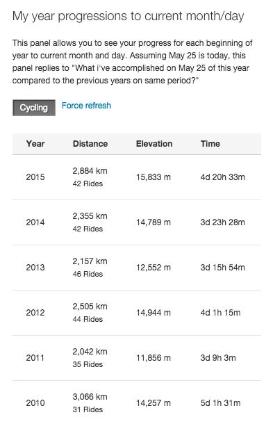 Ornoths year progression data