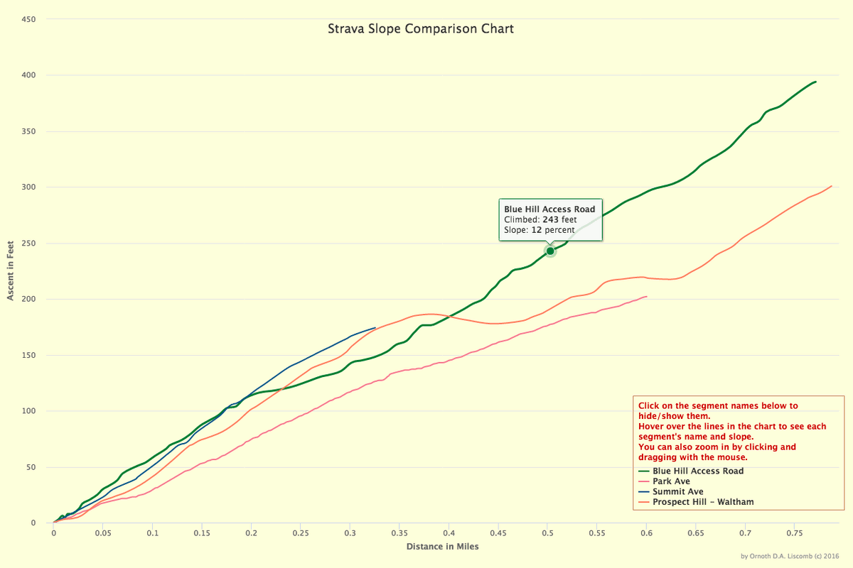 Slope chart