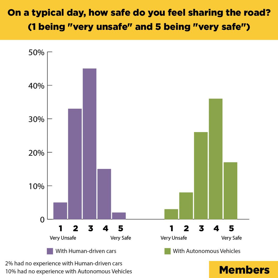 Bikers prefer AVs
