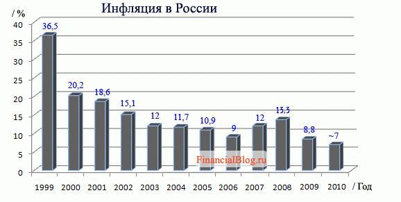 График инфляции в России