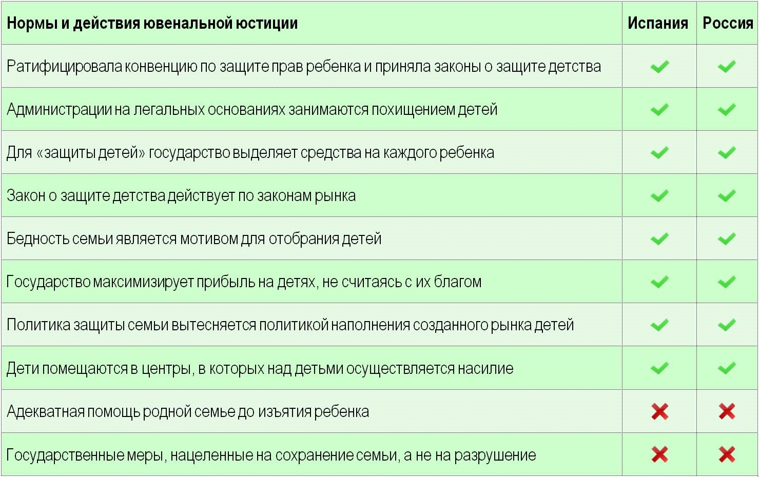Ювенальная юстиция Испании и России сравнение